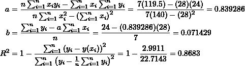 \[\begin{split}a&=\frac{n\sum_{i=1}^nx_iy_i-\sum_{i=1}^nx_i\sum_{i=1}^ny_i}{n\sum_{i=1}^nx_i^2-\left(\sum_{i=1}^nx_i\right)^2}=\frac{7(119.5)-(28)(24)}{7(140)-(28)^2}=0.839286\\b&=\frac{\sum_{i=1}^ny_i-a\sum_{i=1}^nx_i}{n}=\frac{24-(0.839286)(28)}{7}=0.071429\\R^2&=1-\frac{\sum_{i=1}^n\left(y_i-y(x_i)\right)^2}{\sum_{i=1}^n\left(y_i-\frac{1}{n}\sum_{i=1}^ny_i\right)^2}=1-\frac{2.9911}{22.7143}=0.8683\end{split}\]