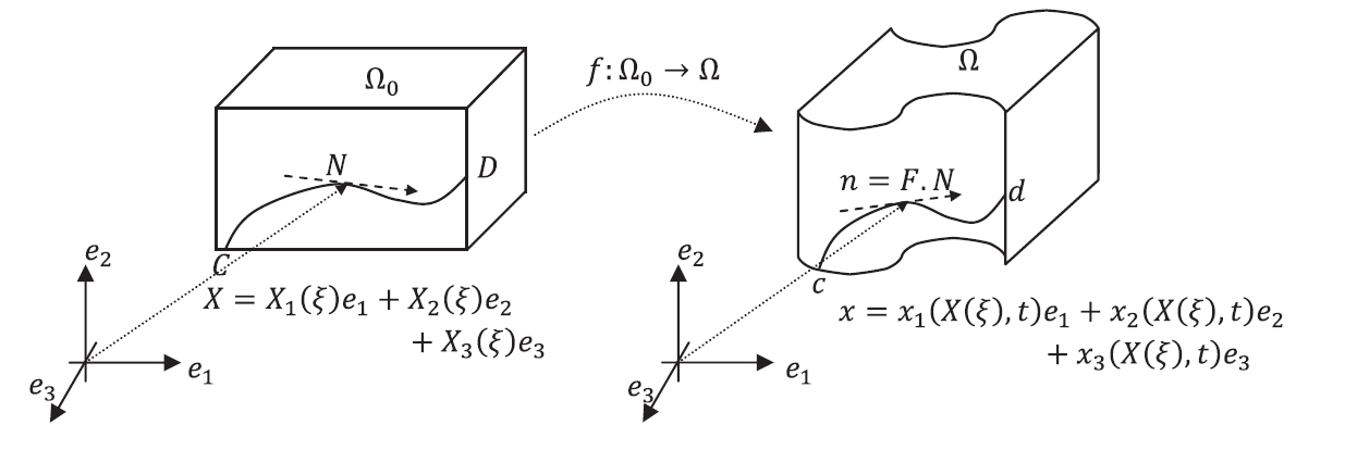 Tangents to material curves in the reference and deformed configurations. Points C and D in the reference configuration correspond to points c and d in the deformed configuration.