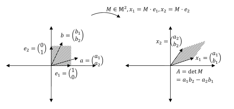 Figure 1. Area transformation under M^2