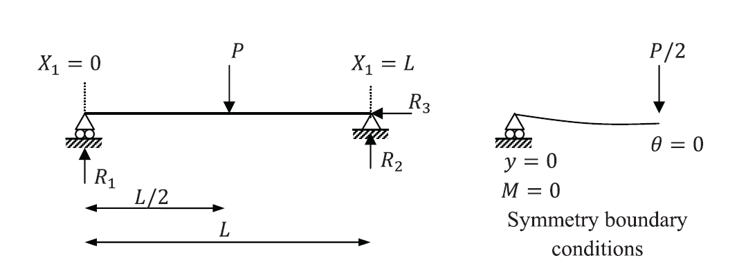 Example 6. Geometry, loading and symmetry boundary conditions for an Euler Bernoulli beam.