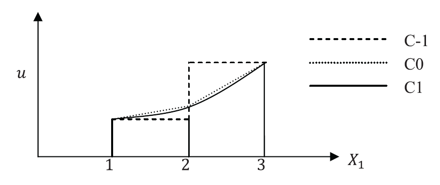 Figure 2. Examples of interpolation order across nodes