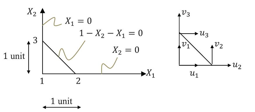 Linear Triangular Element (Constant Strain Triangle)