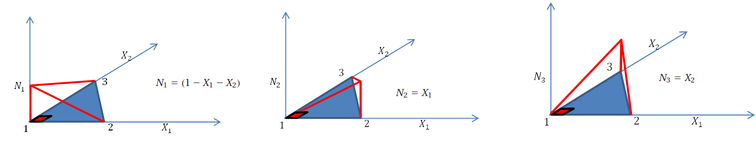 Shape functions in linear triangular elements