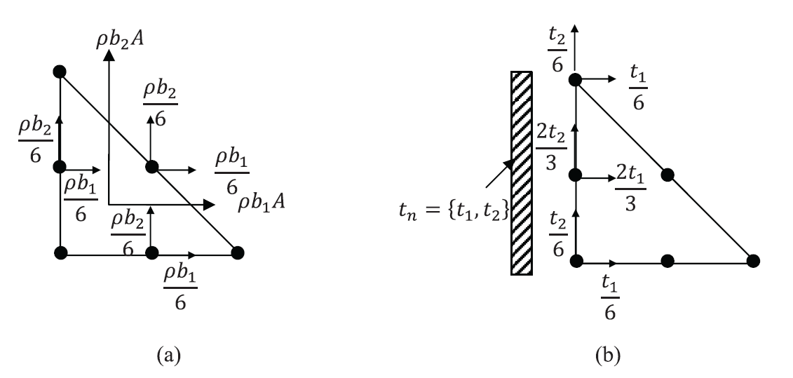 Figure 6. Nodal forces  in a quadratic triangular element with a constant unit thickness due to (a) constant body forces vectors, (b) constant traction vector on one side.