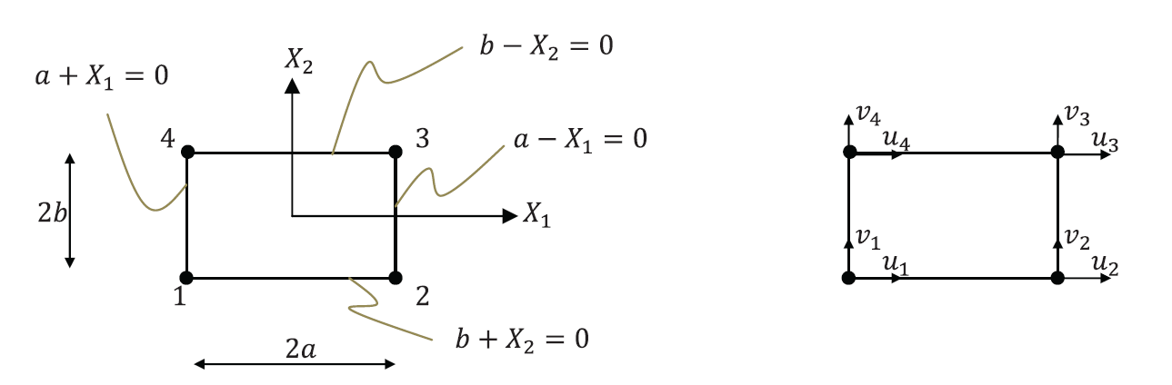 Figure 7. Bilinear quadrilateral