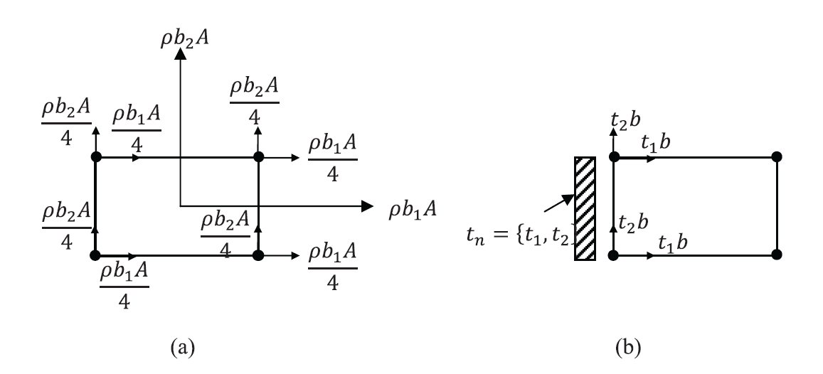 Figure 9. Nodal forces in a bilinear quadrilateral element with a constant unit thickness due to (a) constant body forces vectors, (b) constant traction vector on one side.