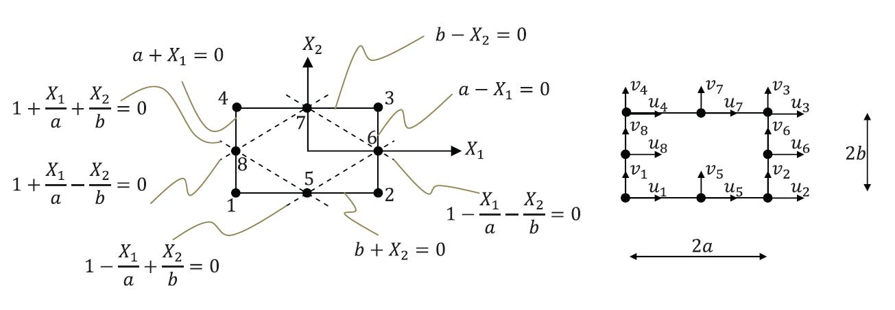 Figure 10. Quadratic quadrilateral element