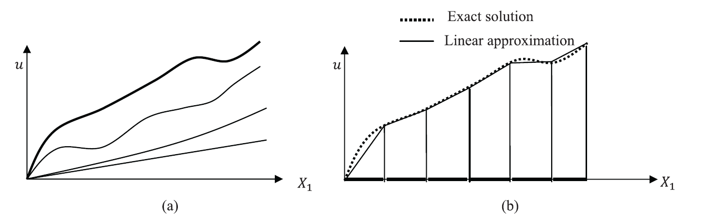 Figure 1. The final displacement function as (a) the sum of continuously differentiable group of functions versus (b) the sum of a group of piecewise linear functions.