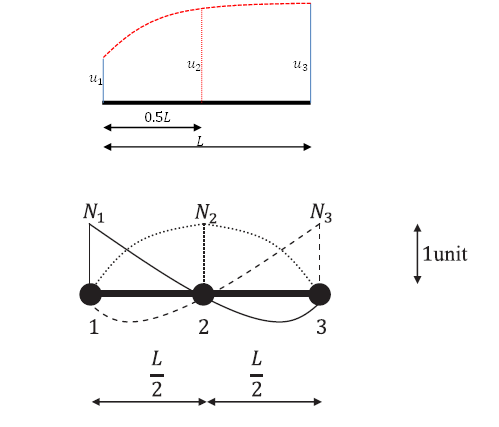 One dimensional quadratic element displacement function and shape functions