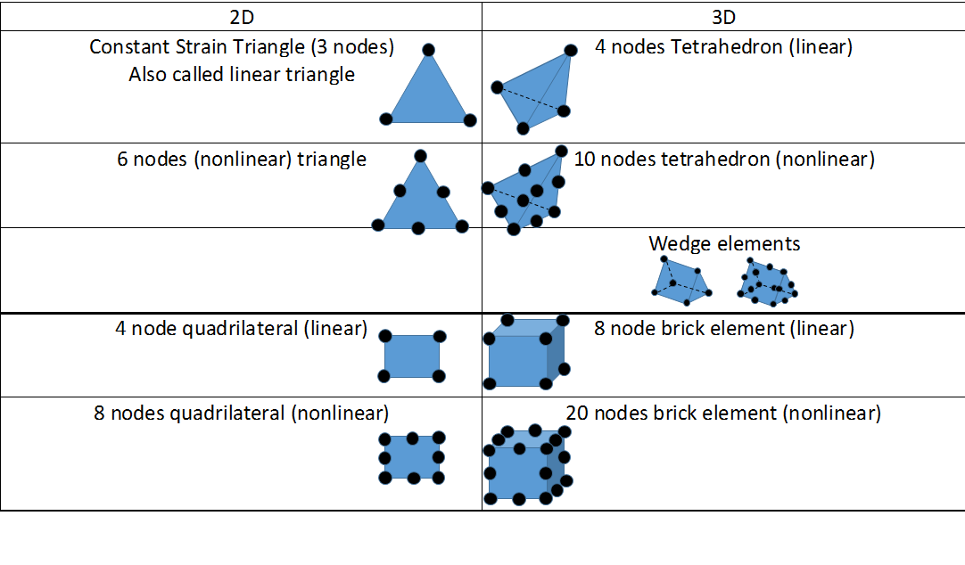 2D elements and their extension to 3D