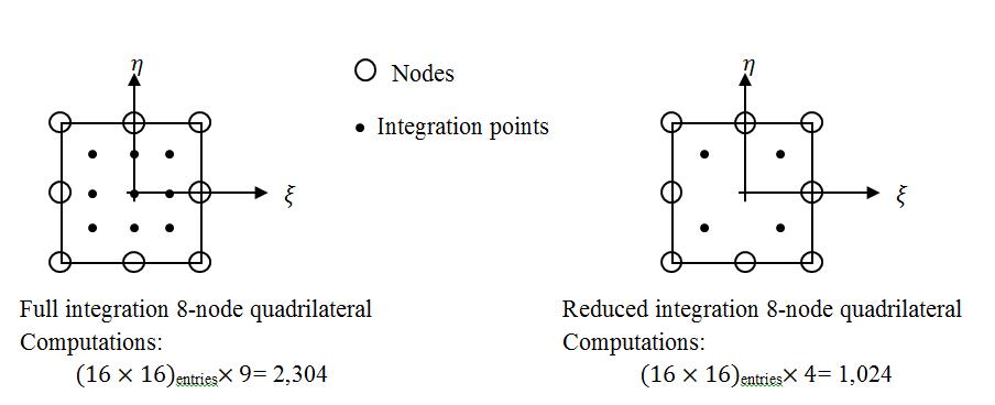 Figure 8. Full vs. reduced integration in the 8-node quadrilateral element