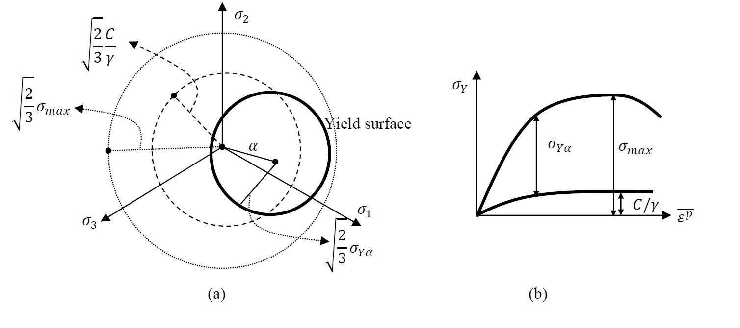 Figure 12. (a) Schematic showing the shifted yield surface in the three dimensional stress space of the principal stresses. The inner dotted circle represents the bounding limits of the centre of the yield surface, while the outer dotted circle represents the bounding limits of the maximum stress. (b) Uniaxial representation