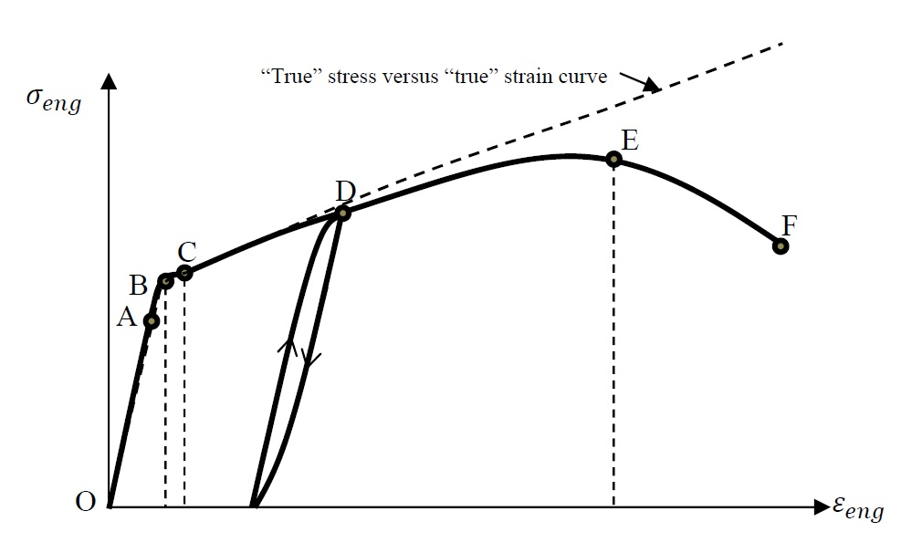 Figure 1. The relationship between the engineering stress and the engineering strain in a uniaxial stress state