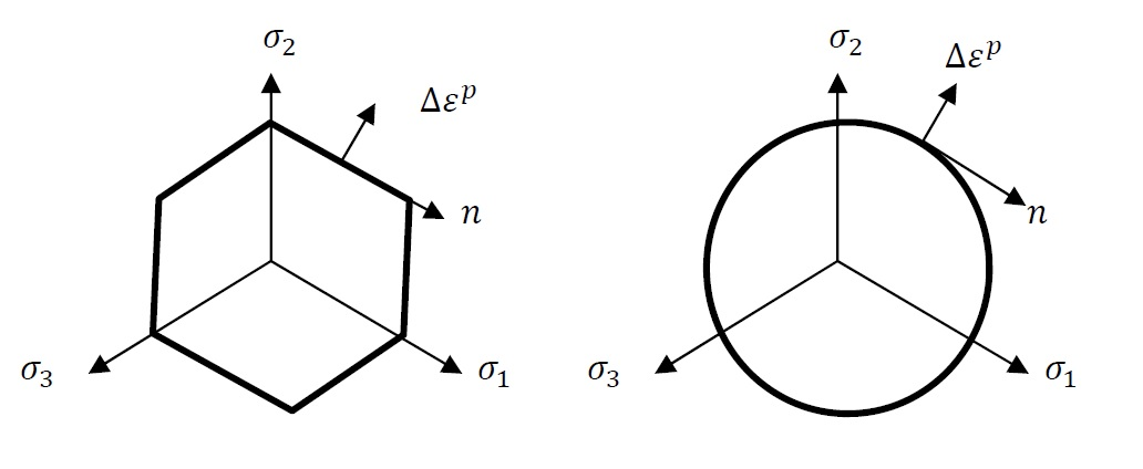 Figure 10. Schematic of the normality rule in the three dimensional vector space of the principal stresses.