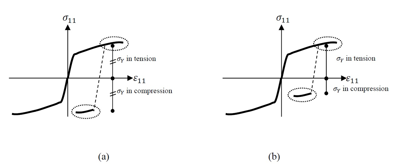 Figure 3. Hardening behaviour and stress reversals exhibiting: a) No Basuchinger effect, b) Bauschinger effect