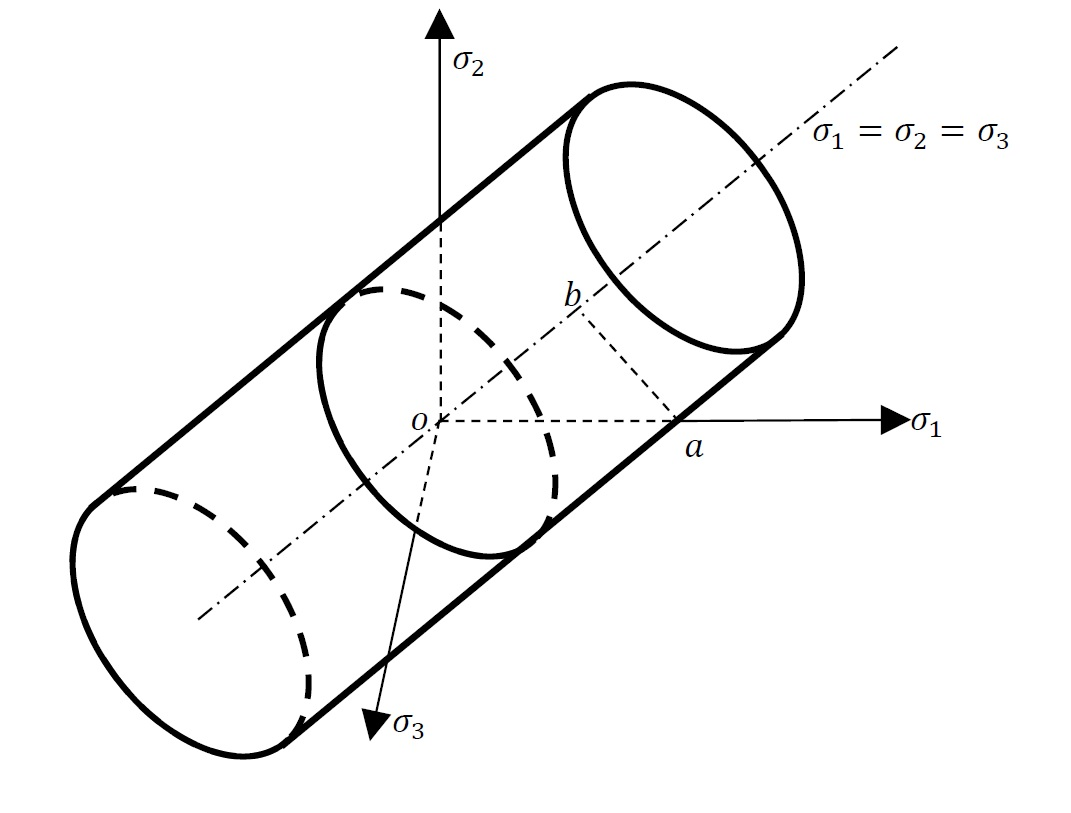 Figure 7. von Mises yield function in a multi-axial stress state represented in the stress space of the principal stresses