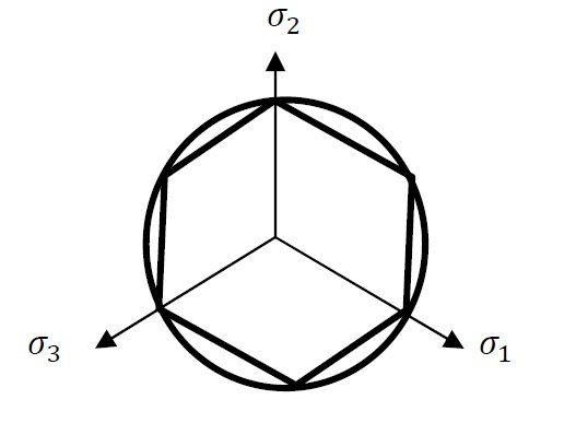 Figure 8. View perpendicular to the hydrostatic stress showing the difference between the von Mises (circle) and the Tresca (hexagon) yield surfaces.