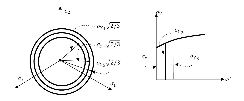 Figure 9.