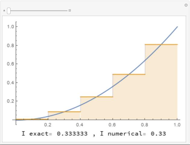 Interpolating polynomial