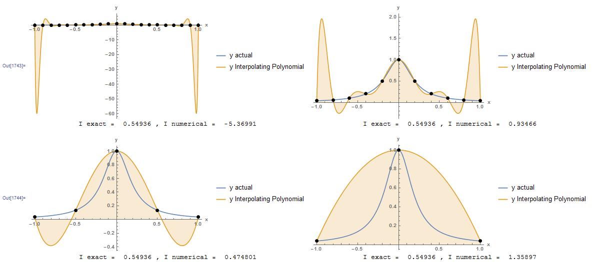 Interpolating polynomial2