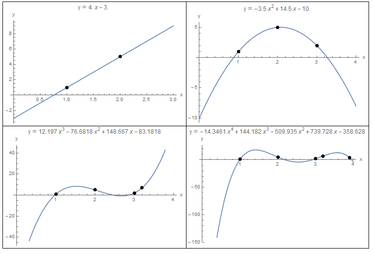 Figure 1. Polynomial Interpolation for 2, 3, 4, and 5 data points.