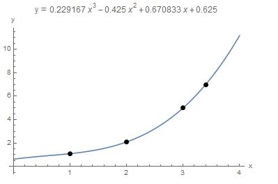 Interpolation2