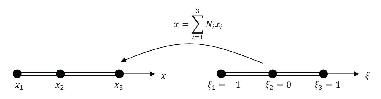 Figure 1. One Dimensional Quadratic Isoparametric Mapping