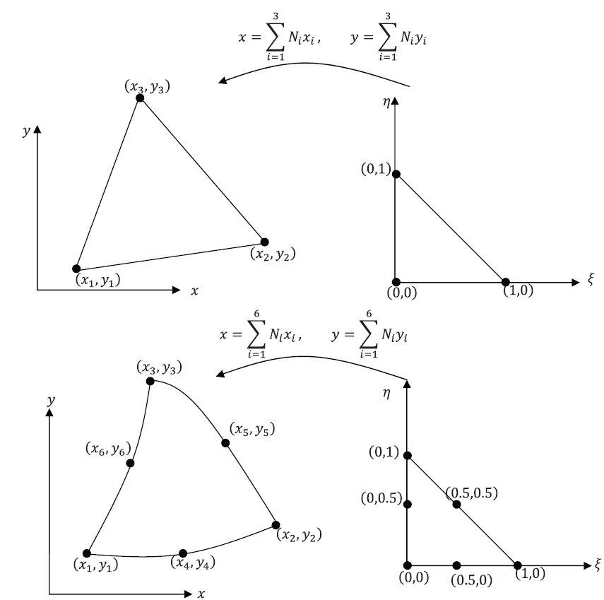 Figure 4. Two Dimensional Isoparametric Mapping for the 3 node and 6 node Triangle Elements