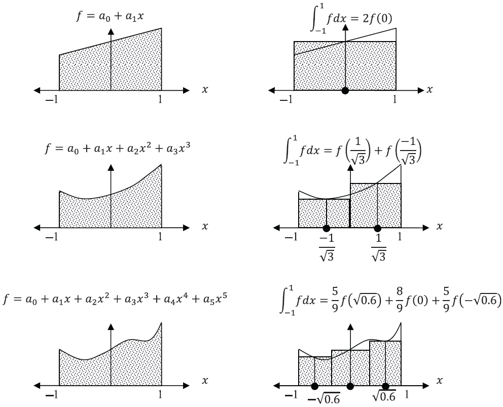 Gauss Integration for Polynomials of the 1st, 3rd and 5th Degrees