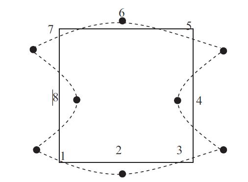 Figure 10. Spurious mode of an 8 node reduced integration plane quadrilateral element (Hour glass mode).