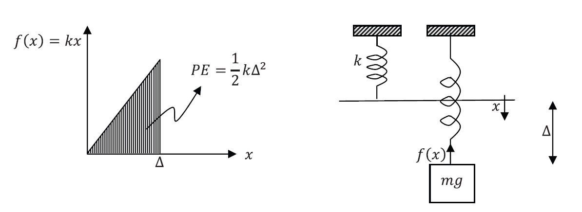 Figure 1. Mass - Linear Elastic Spring System