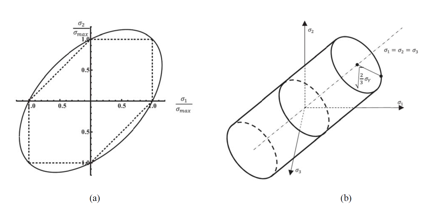 Figure 2. Graphical representation of the von Mises yield criterion (a) state of plane stress, and (b) three dimensional state of stress