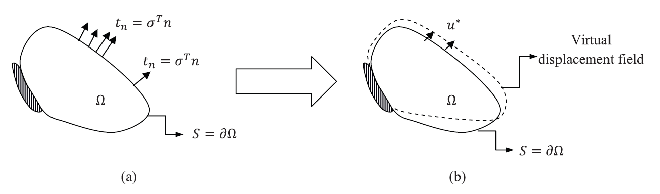 Figure 2. The principle of virtual work in a continuum. (a) Equilibrium position with external forces. (b) Application of an arbitrary differentiable (small) virtual displacement field.
