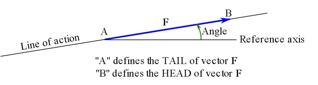 Figure 1. Geometric representation of a directed line segment (arrow) or a vector.