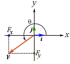 Figure 16. The relationship between the scalar components of a vector and its magnitude, and direction.