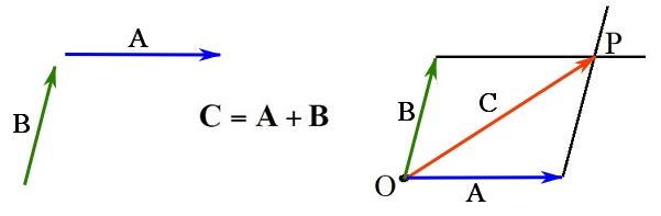 The parallelogram law.