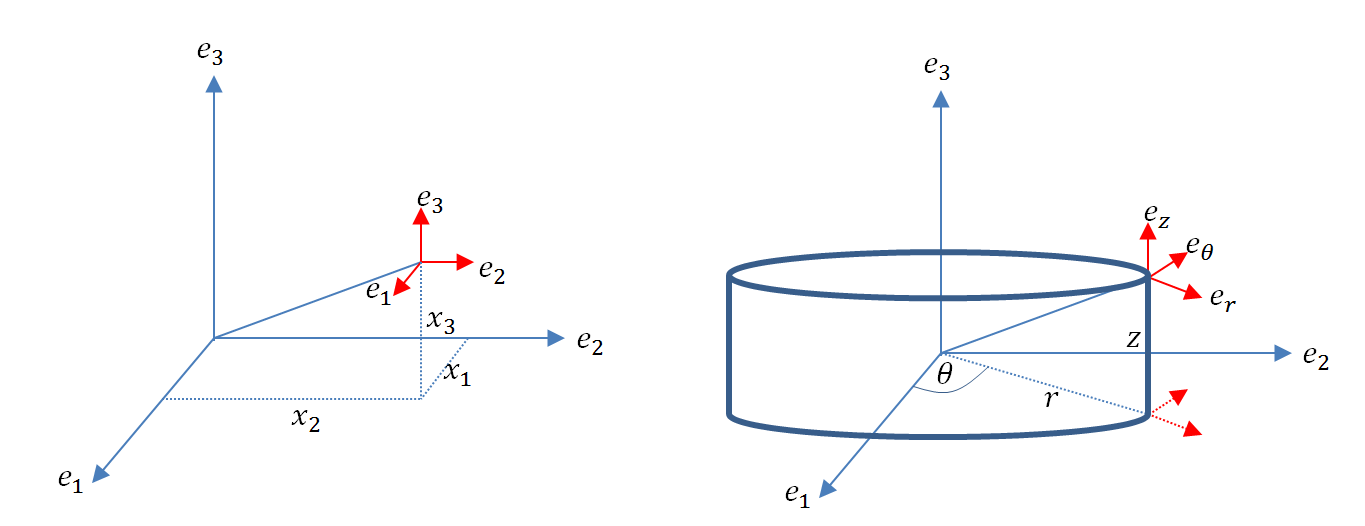 Rectangular (left) vs. cylindrical (right) local directions at a point in space