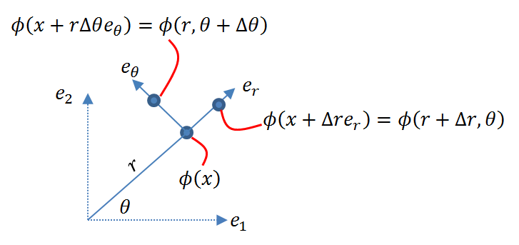 Figure 4. Variation of a scalar field along the directions of a polar coordinate system
