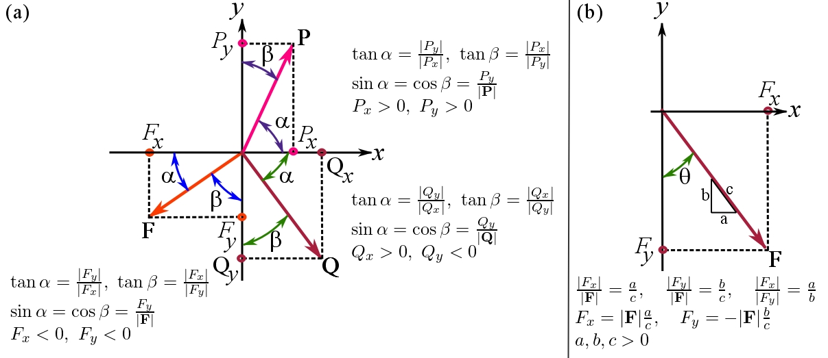 Fig. 2.18. The relationships among the scalar components, magnitude, and direction of a vector when the angles of a planar vector with the Cartesian axes are used.