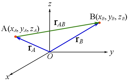 Fig. 2.22. Position and displacement vectors.