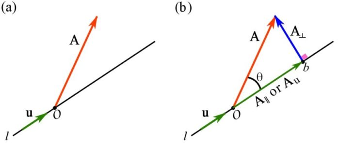 Fig. 2.24. Orthogonal projection.