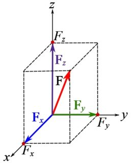 Fig. 3.1. A graphical representation of a force vector and its rectangular and scalar components in a Cartesian frame.