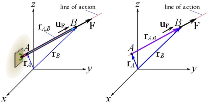Fig. 3.3. Obtaining the force vector of a force directed along a line.