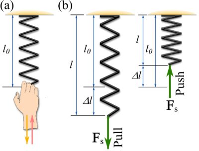 Figure 5. Linearly elastic axial spring.