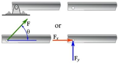 Figure 4.7. End of a beam supported by a roller.