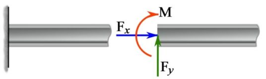 Figure 4.9. End of A beam supported by a fixed support.