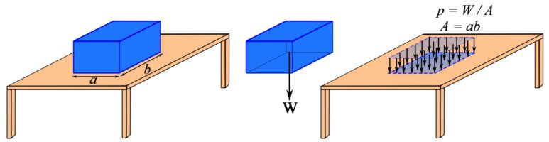 Fig. 5.11. Uniform distribution of the weight of a solid box on an area of a table.