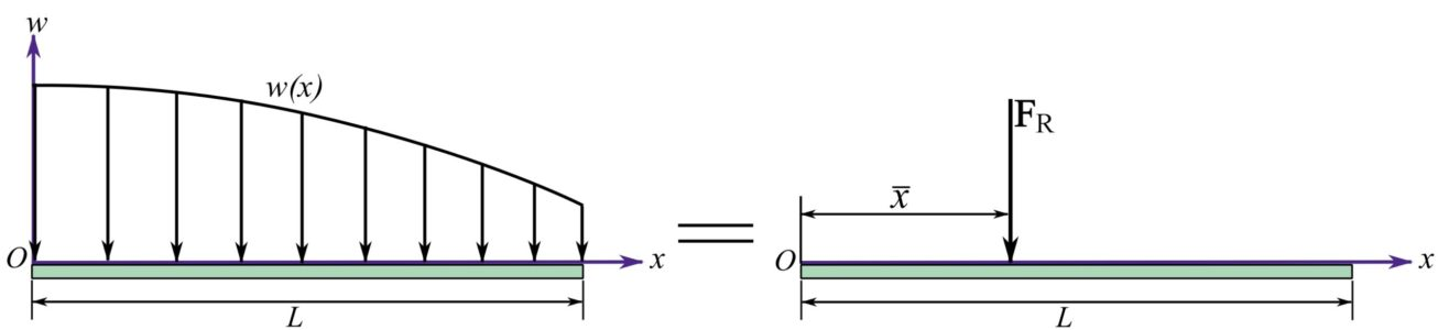 Fig. 5.15. A distributed load and its intended equivalent system.