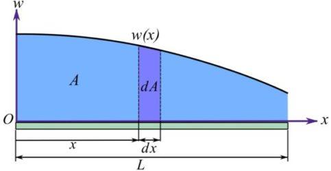 Fig 5.17. Geometrical interpretation of the integrals.