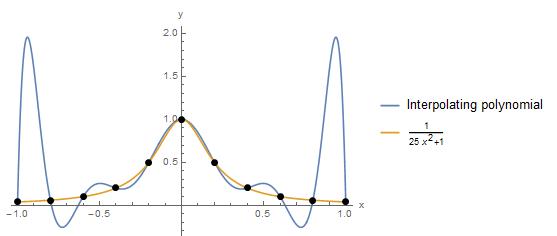 interpolation4